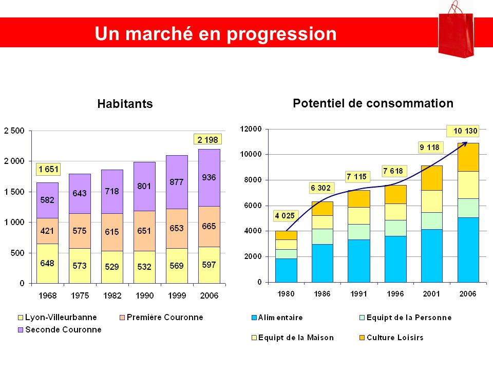 Un marché en progression