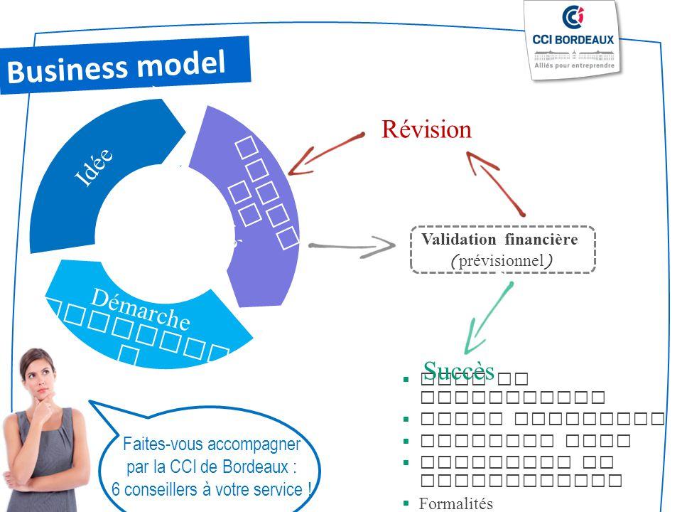 Business model Révision Succès Idée Etude de marché Démarche
