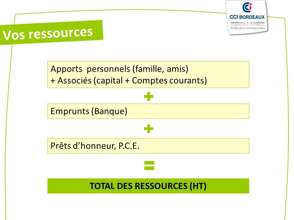 TOTAL DES RESSOURCES (HT)