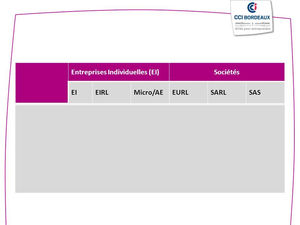 - - - + + + Normale Allégée Entreprises Individuelles (EI) Sociétés EI