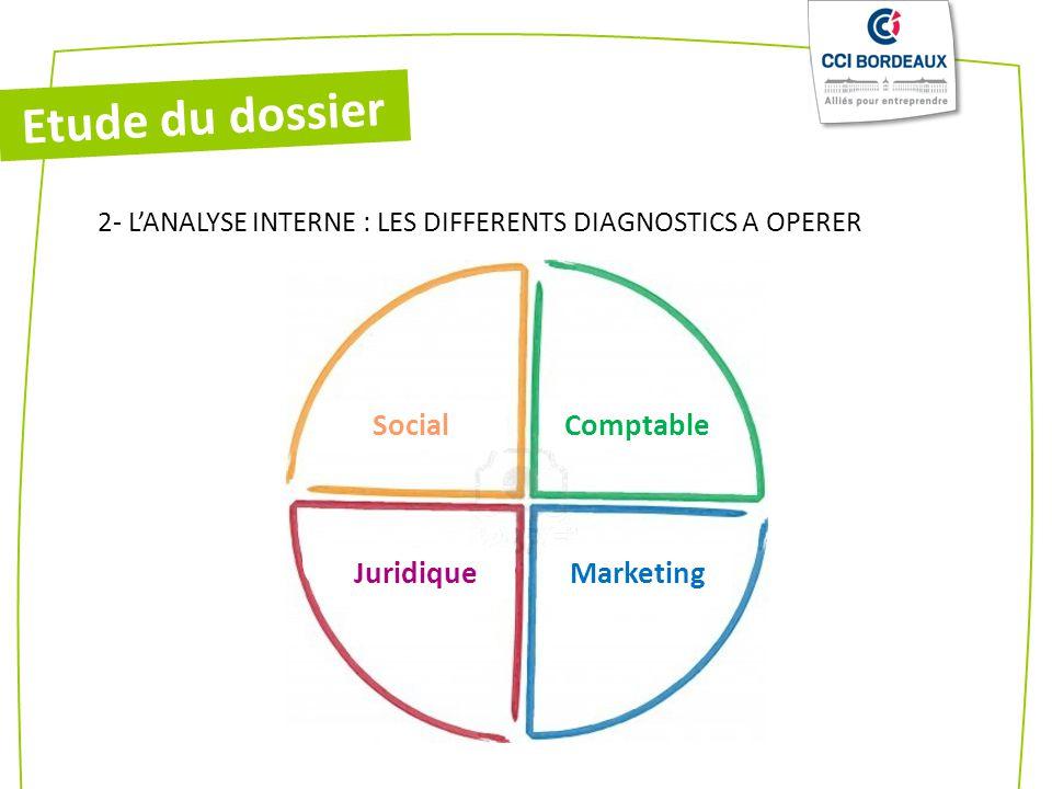 Etude du dossier Juridique Social Comptable Marketing