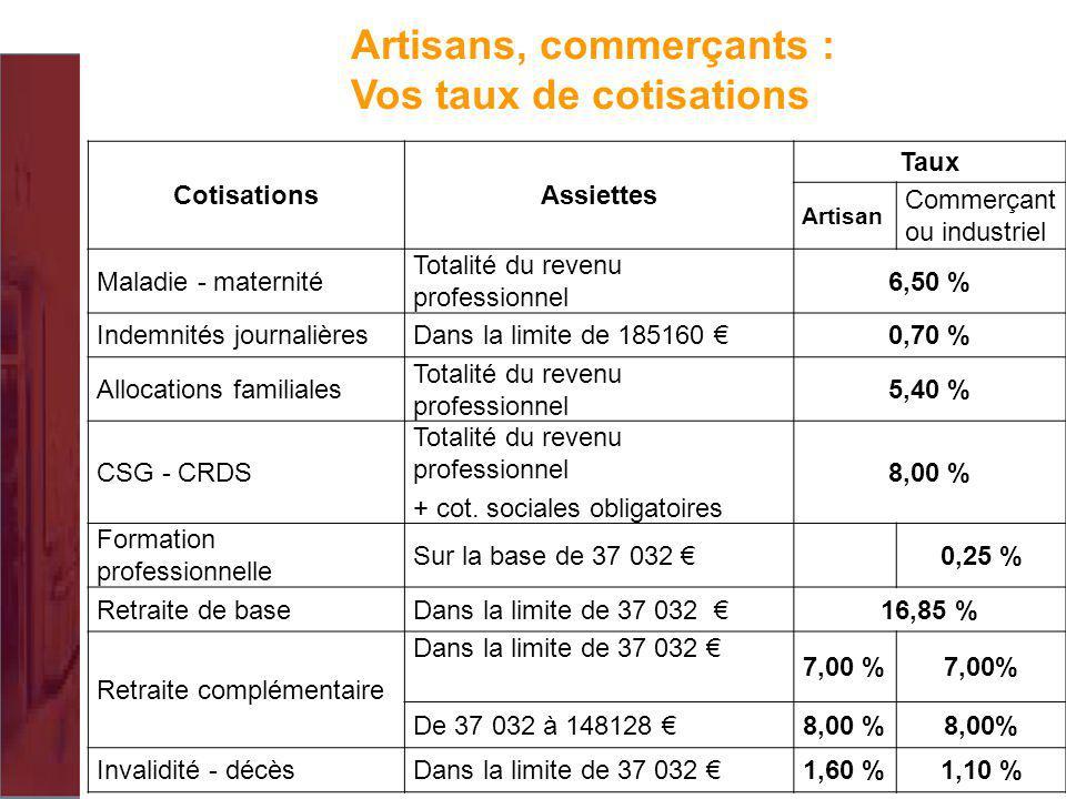 Artisans, commerçants : Vos taux de cotisations
