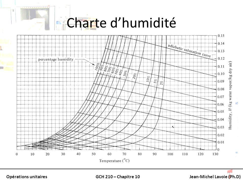 Charte d'humidité