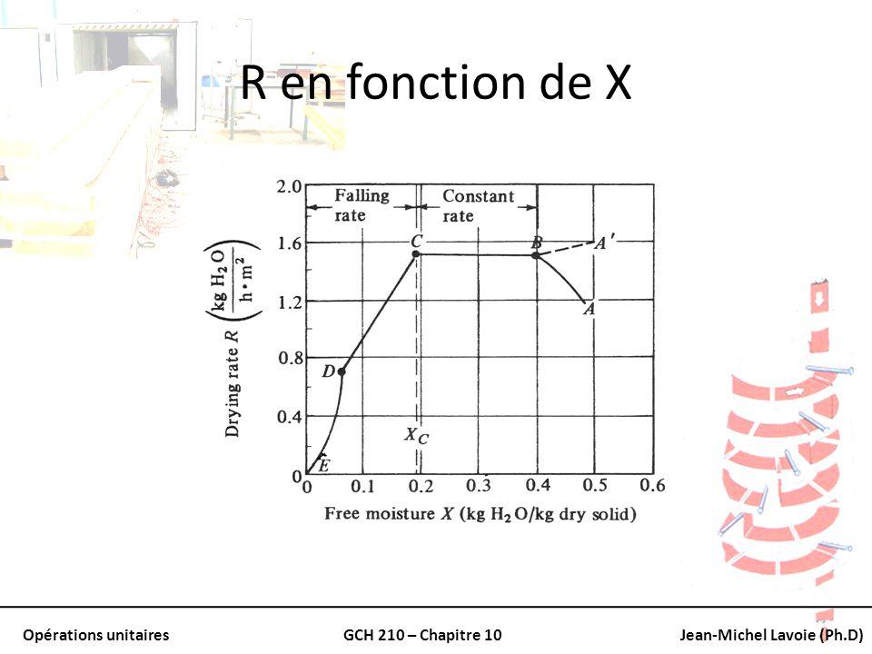 R en fonction de X
