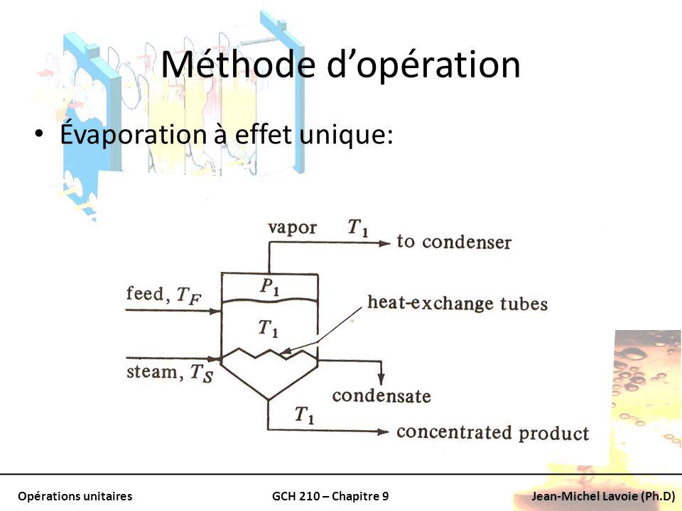 Méthode d'opération Évaporation à effet unique: