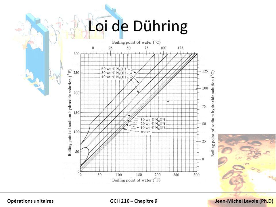 Loi de Dühring