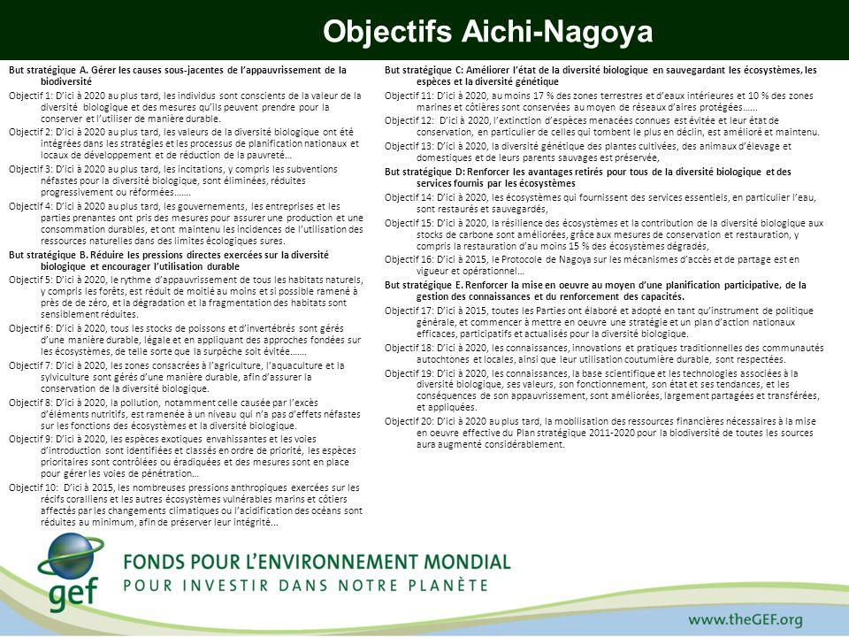 Objectifs Aichi-Nagoya