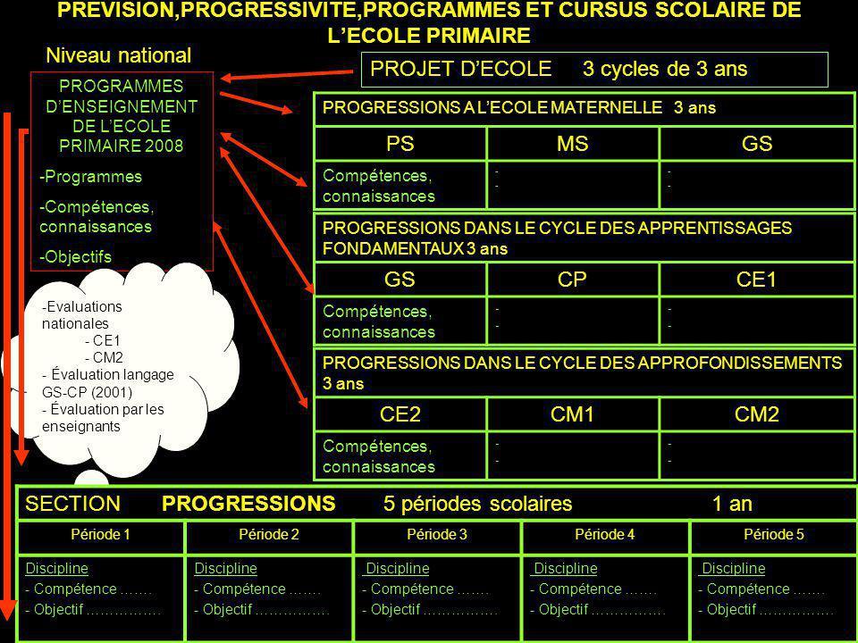 PROGRAMMES D'ENSEIGNEMENT DE L'ECOLE PRIMAIRE 2008