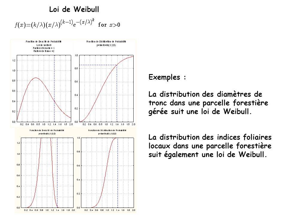 Loi de Weibull Exemples : La distribution des diamètres de tronc dans une parcelle forestière gérée suit une loi de Weibull.