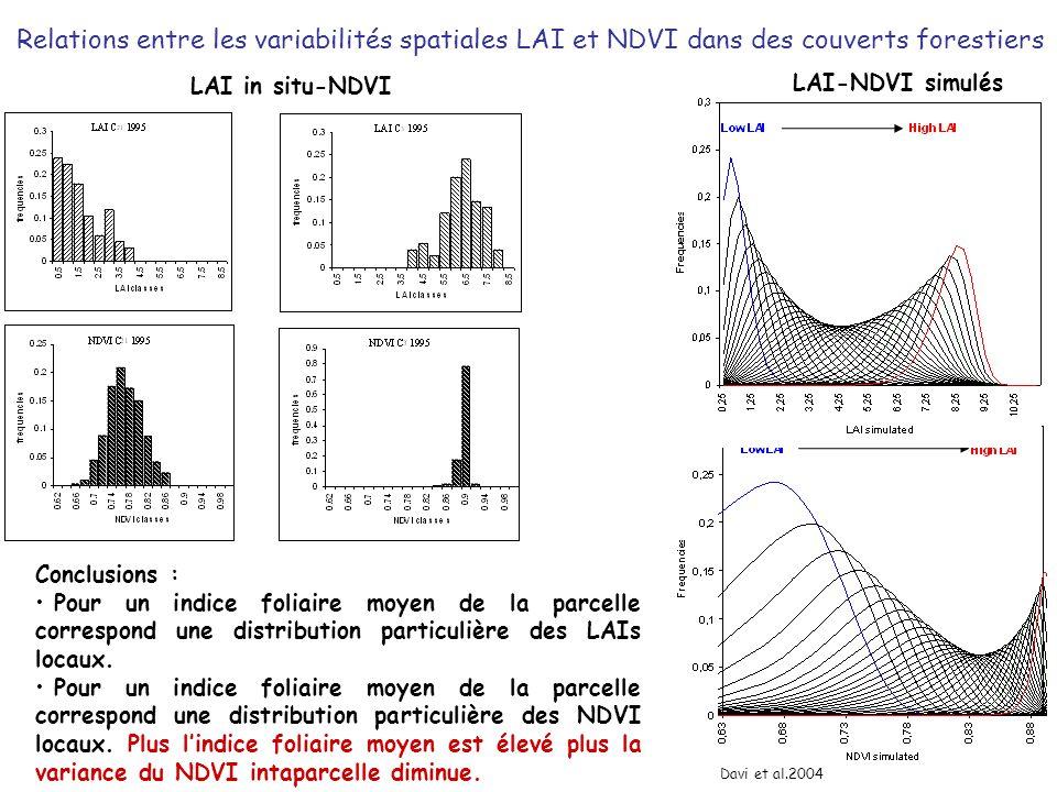 Relations entre les variabilités spatiales LAI et NDVI dans des couverts forestiers