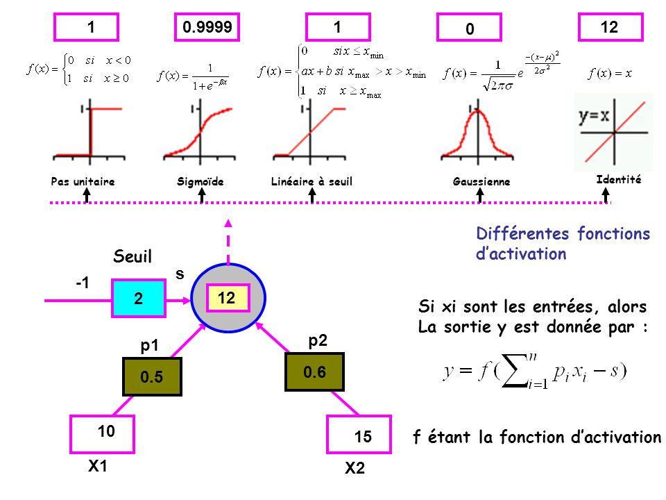 Différentes fonctions d'activation Seuil s -1 2 12