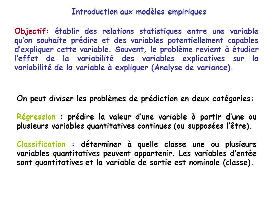Introduction aux modèles empiriques