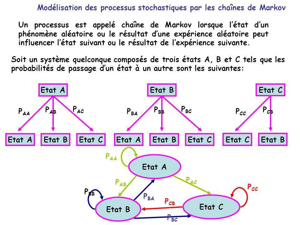 Modélisation des processus stochastiques par les chaînes de Markov