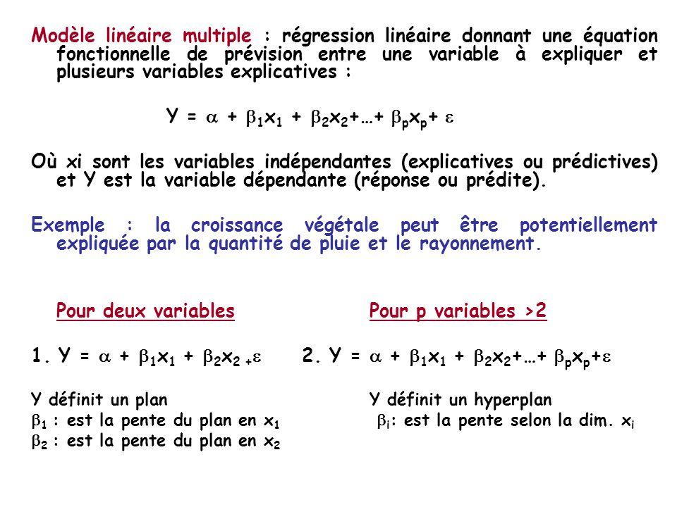 Pour deux variables Pour p variables >2