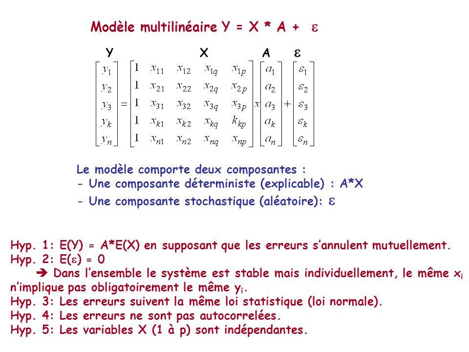 Modèle multilinéaire Y = X * A + 