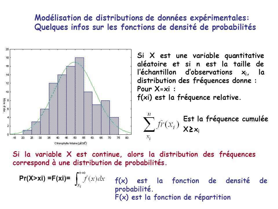 Modélisation de distributions de données expérimentales:
