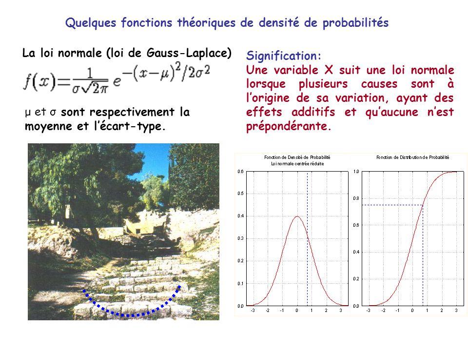 Quelques fonctions théoriques de densité de probabilités