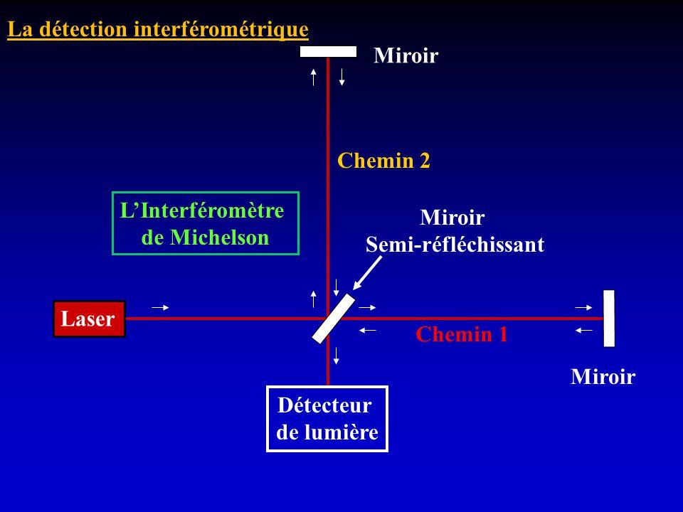 La détection interférométrique