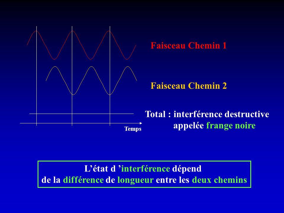 Total : interférence destructive appelée frange noire