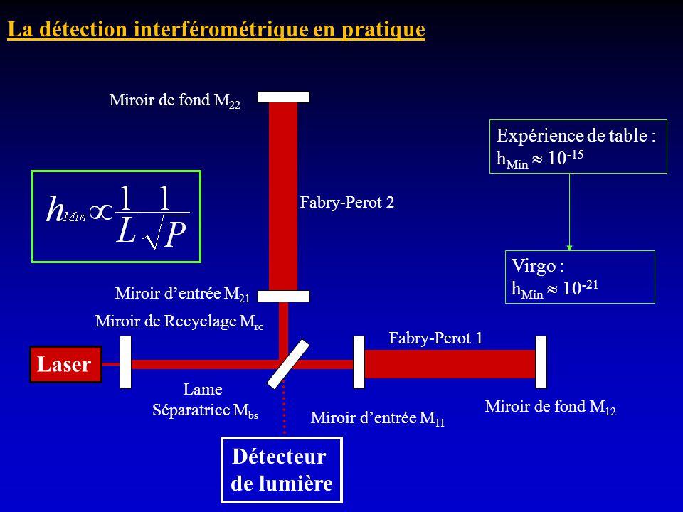 La détection interférométrique en pratique