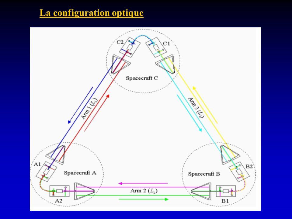 La configuration optique