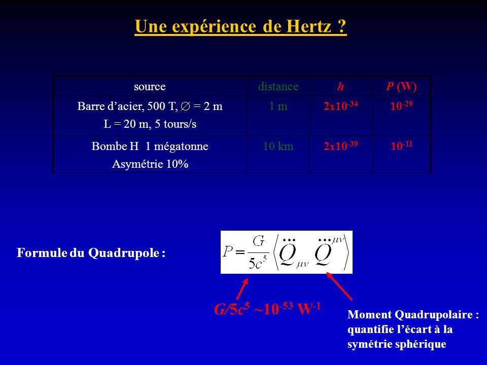 Une expérience de Hertz