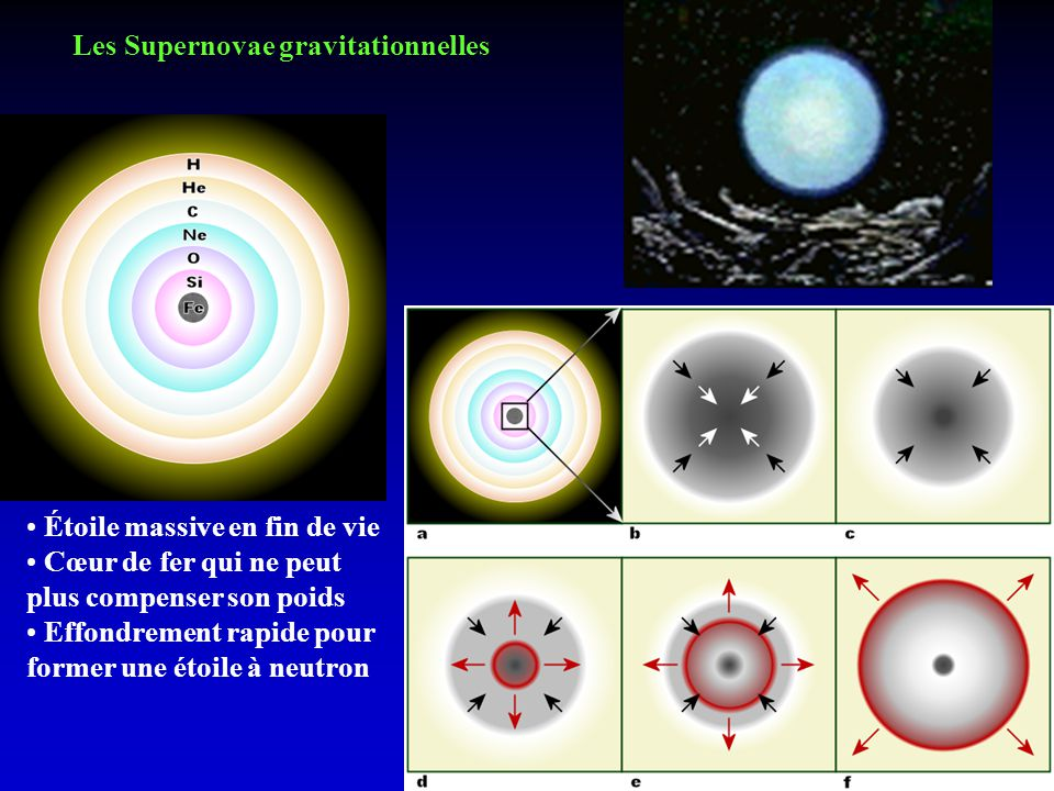 Les Supernovae gravitationnelles