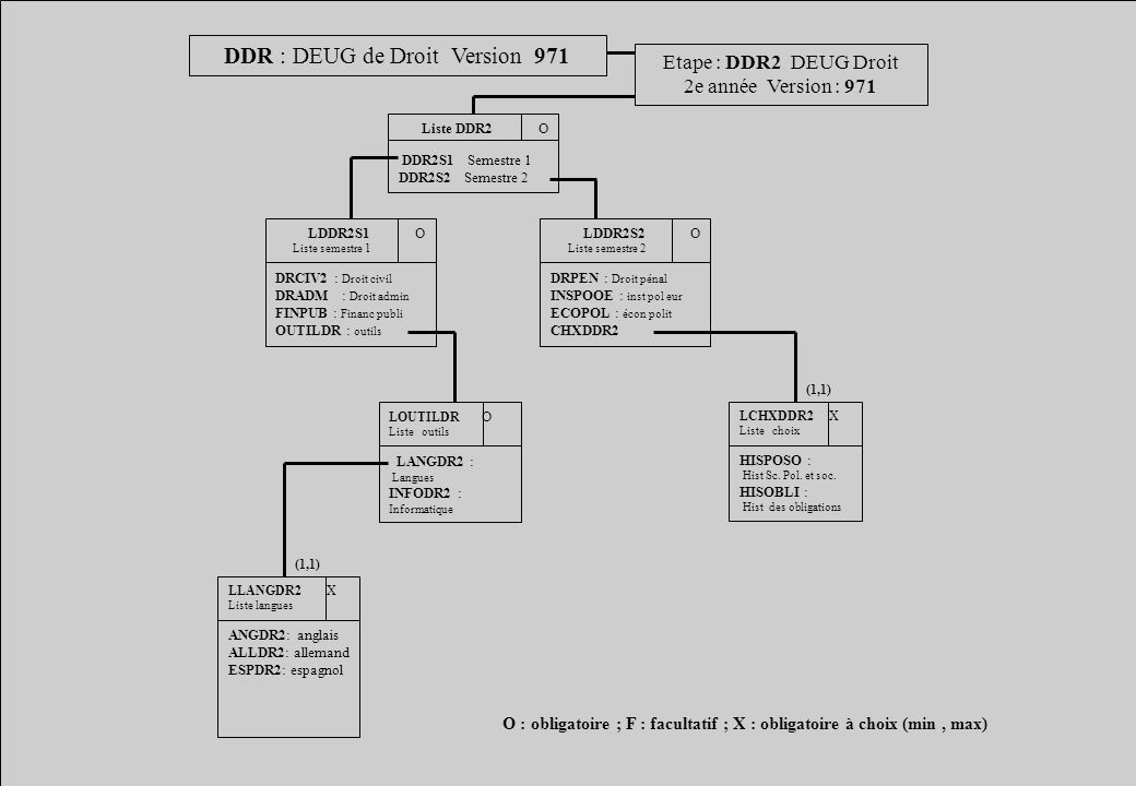 DDR : DEUG de Droit Version 971