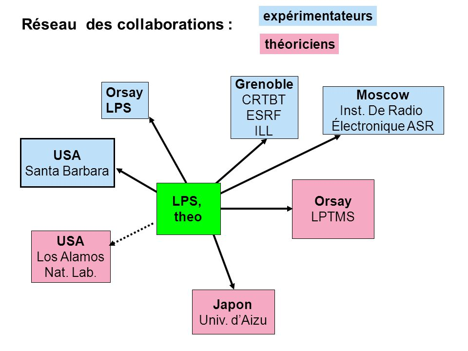 Réseau des collaborations :