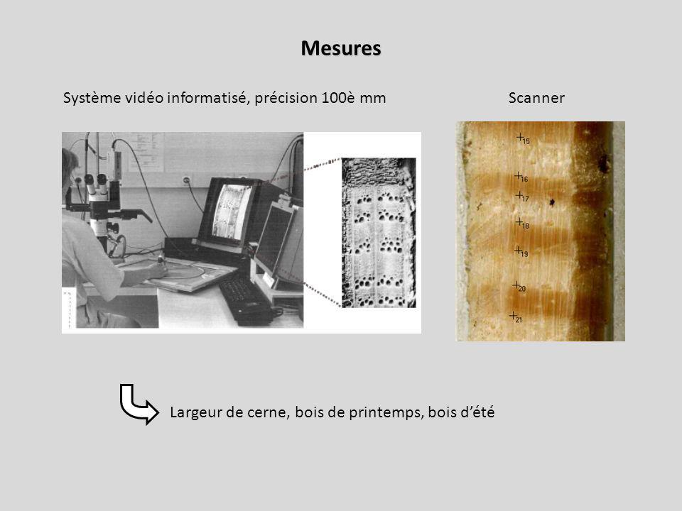 Mesures Système vidéo informatisé, précision 100è mm Scanner