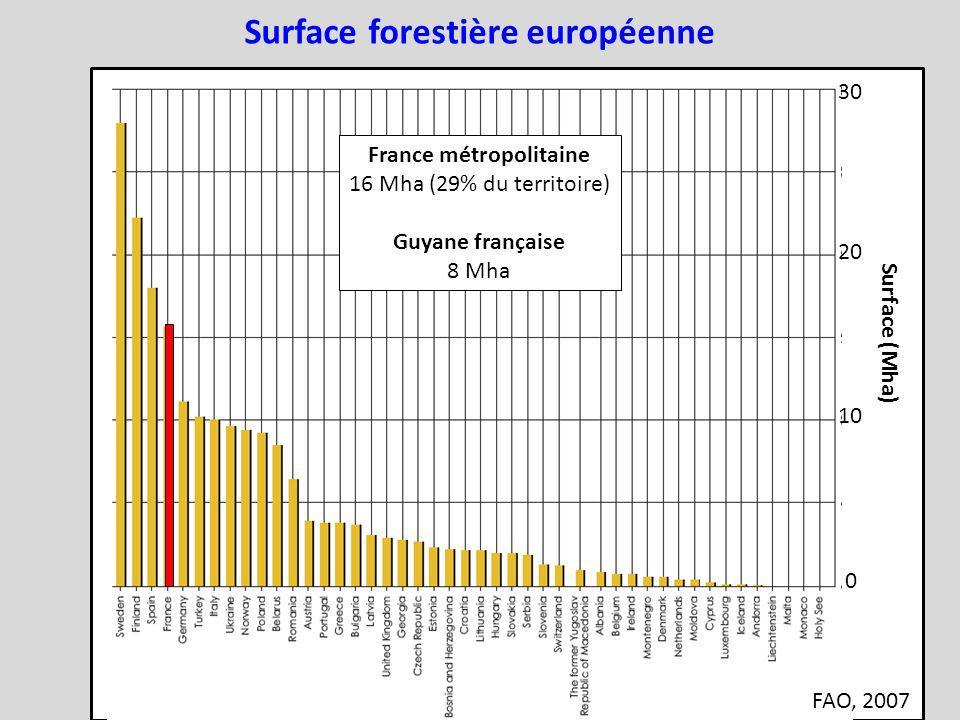 Surface forestière européenne France métropolitaine