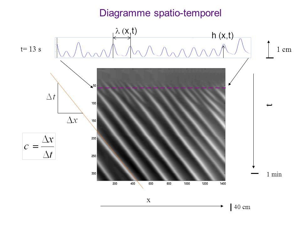 Diagramme spatio-temporel