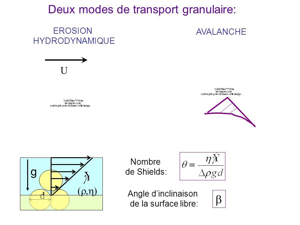 g Deux modes de transport granulaire: g b U (r,h) d EROSION AVALANCHE