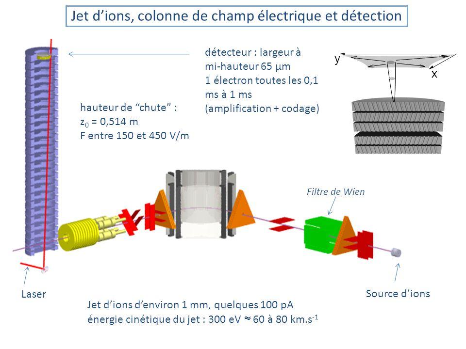 Jet d'ions, colonne de champ électrique et détection