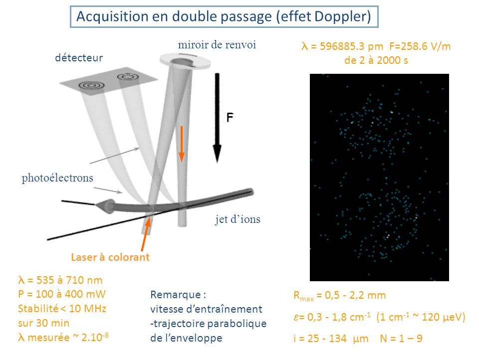 Acquisition en double passage (effet Doppler)