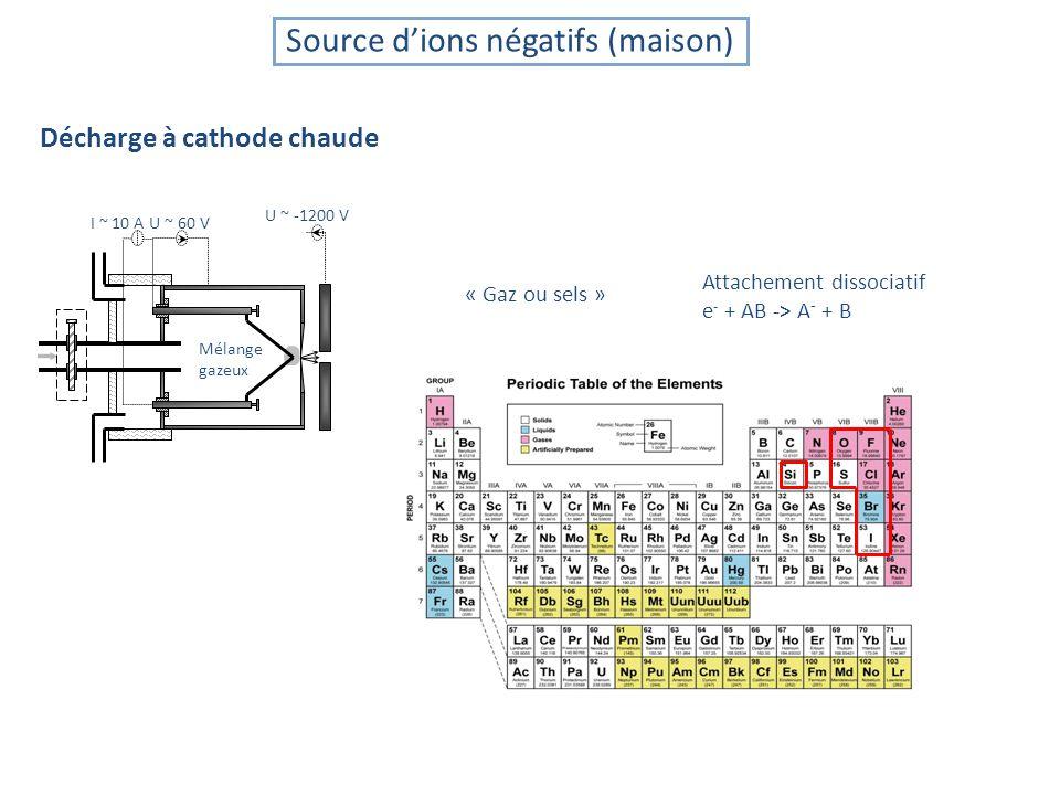 Source d'ions négatifs (maison)