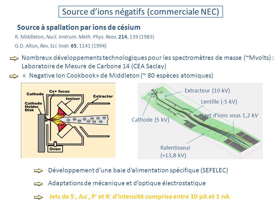 Source d'ions négatifs (commerciale NEC)