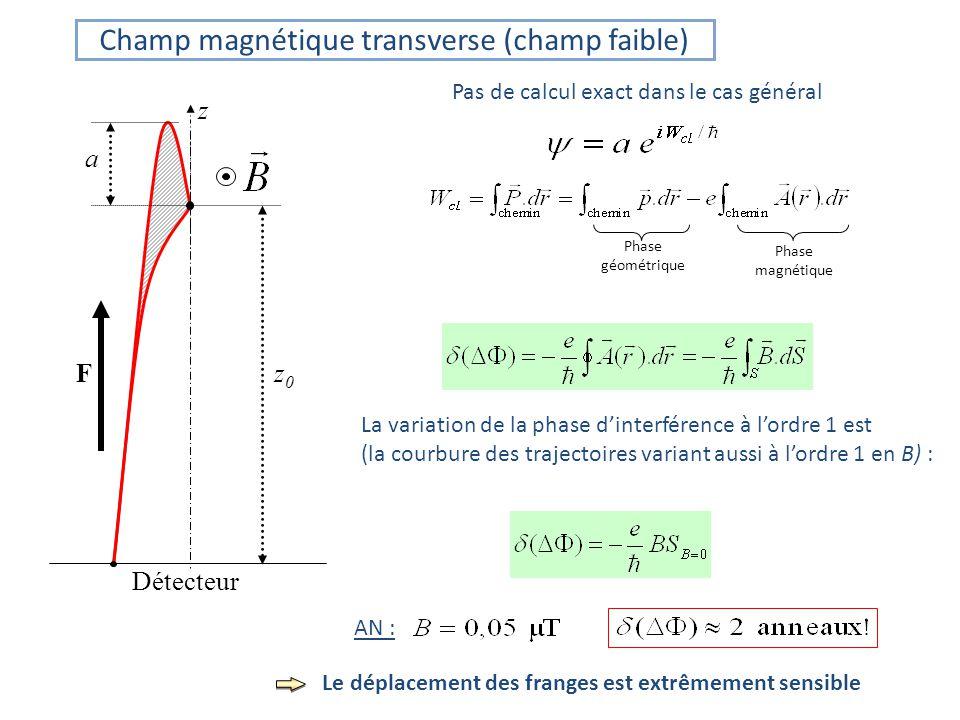 Champ magnétique transverse (champ faible)