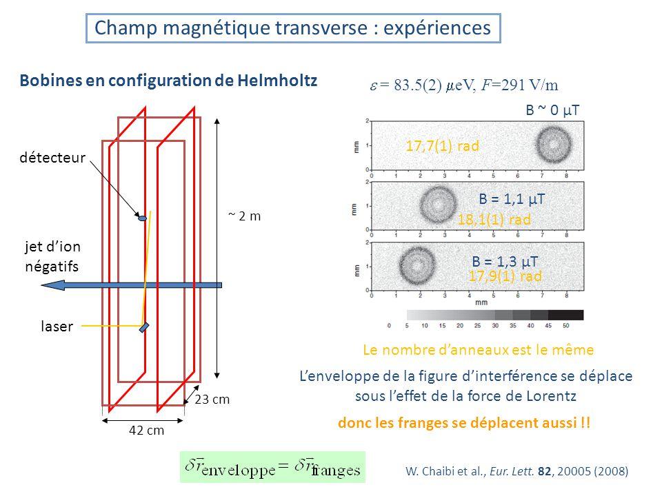 Champ magnétique transverse : expériences