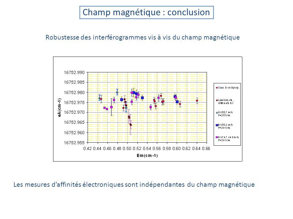 Champ magnétique : conclusion