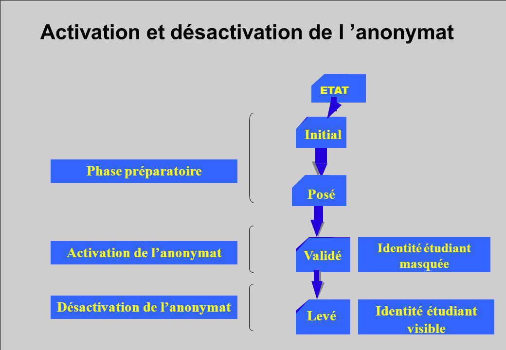 Activation et désactivation de l 'anonymat