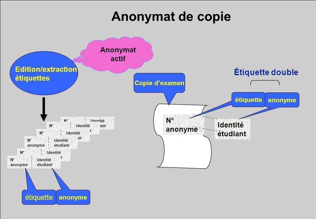 Anonymat de copie Étiquette double Anonymat actif