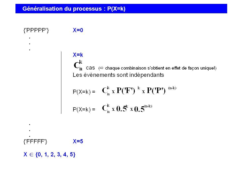 Généralisation du processus : P(X=k)