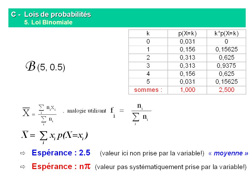 C - Lois de probabilités 5. Loi Binomiale