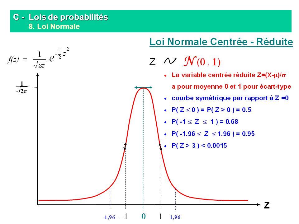 C - Lois de probabilités 8. Loi Normale