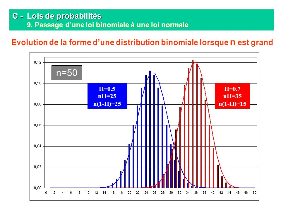 Evolution de la forme d'une distribution binomiale lorsque n est grand