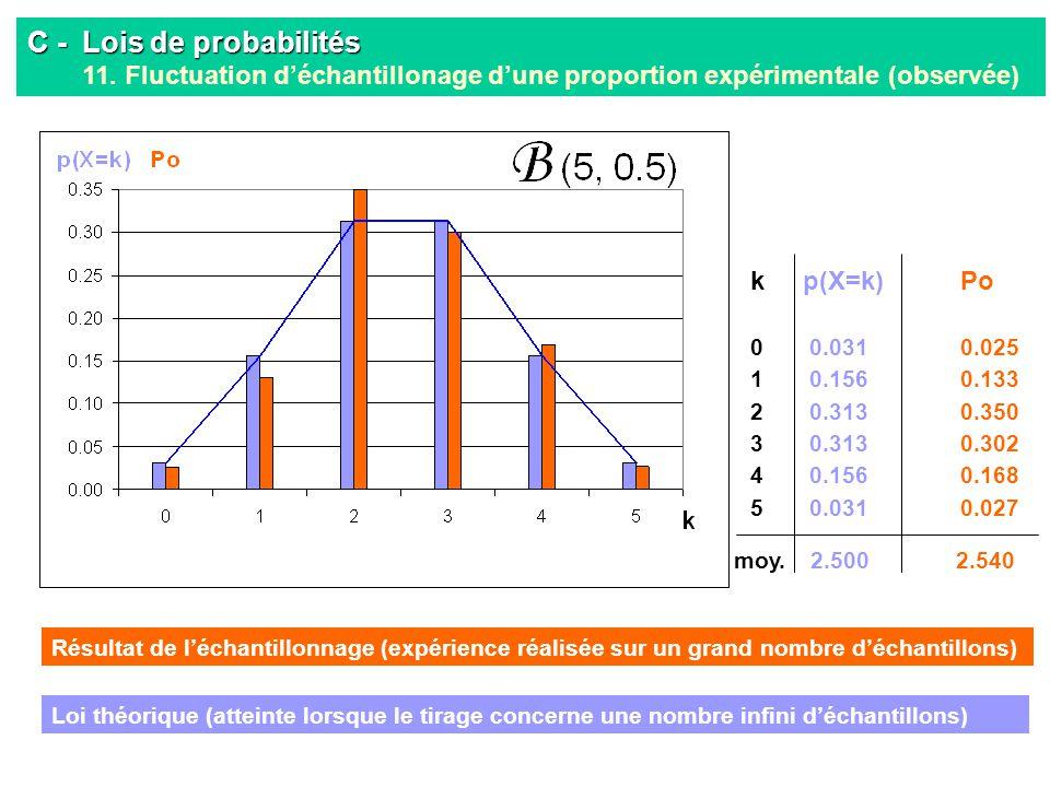 C -. Lois de probabilités 11