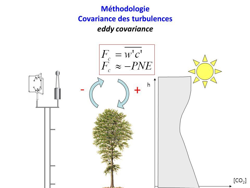 Covariance des turbulences