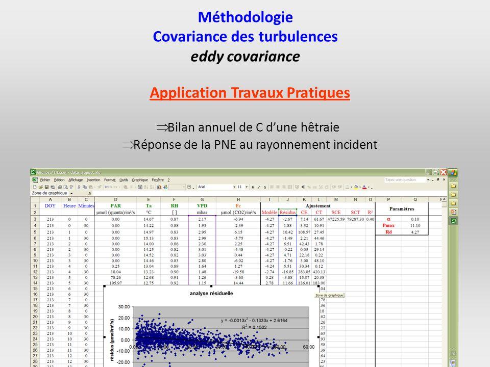 Covariance des turbulences Application Travaux Pratiques