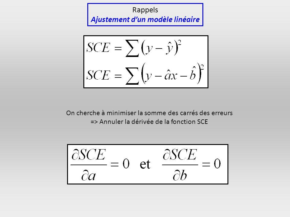 Ajustement d'un modèle linéaire